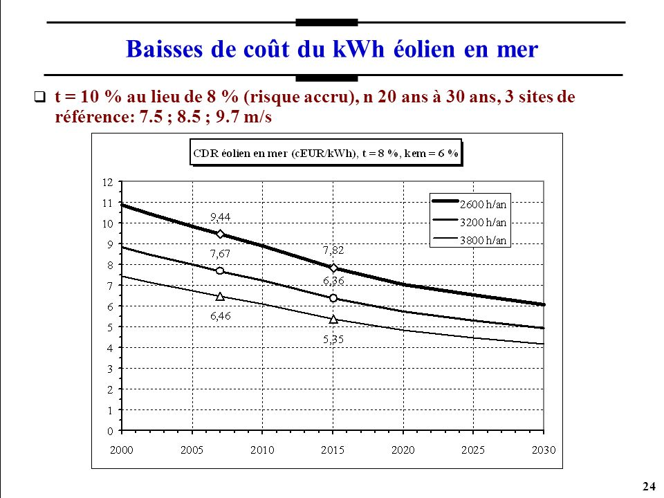 Baisses de coût du kWh éolien en mer