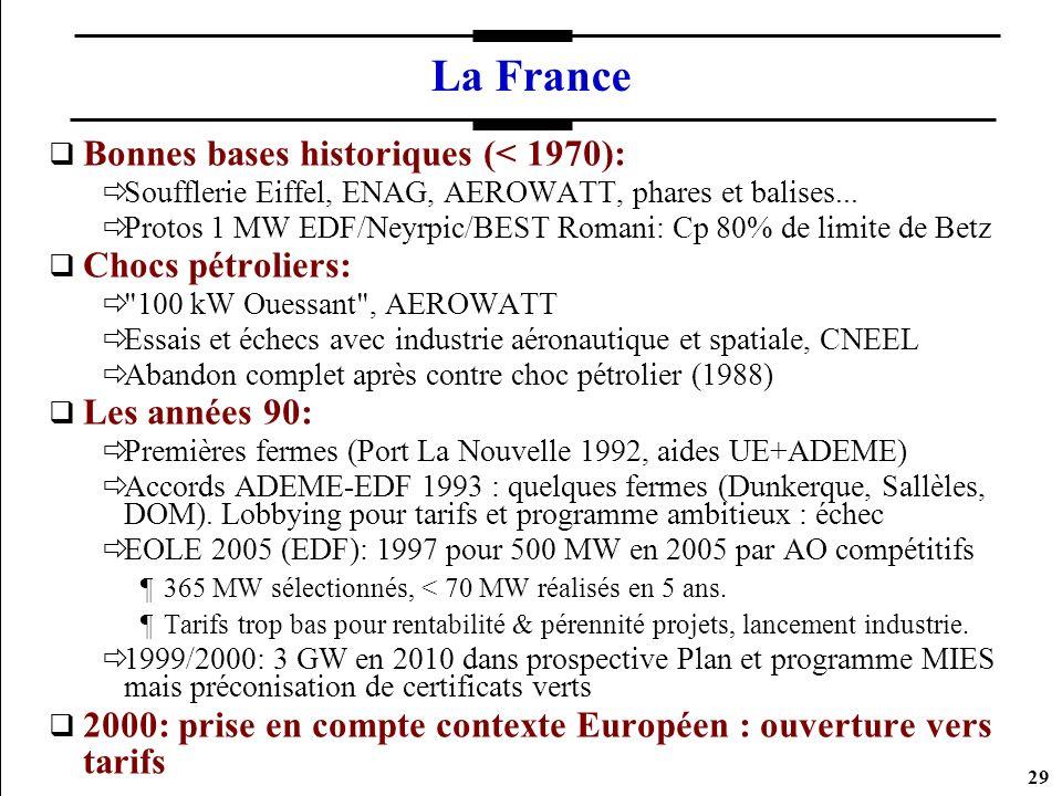 La France Bonnes bases historiques (< 1970): Chocs pétroliers: