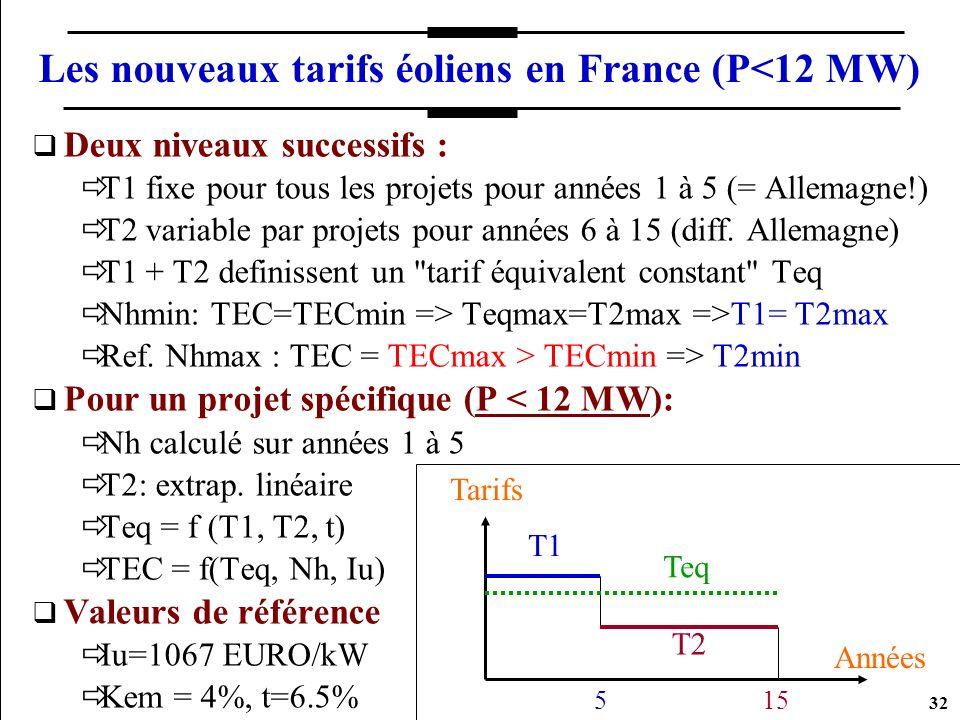Les nouveaux tarifs éoliens en France (P<12 MW)