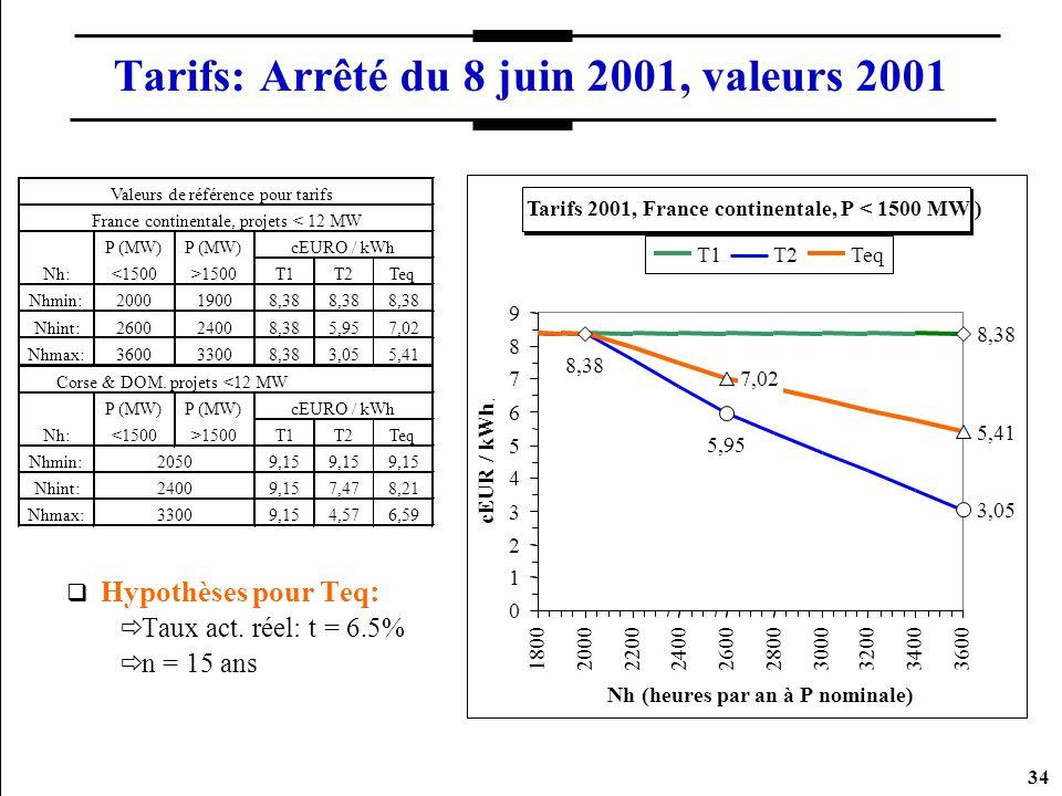 Tarifs: Arrêté du 8 juin 2001, valeurs 2001