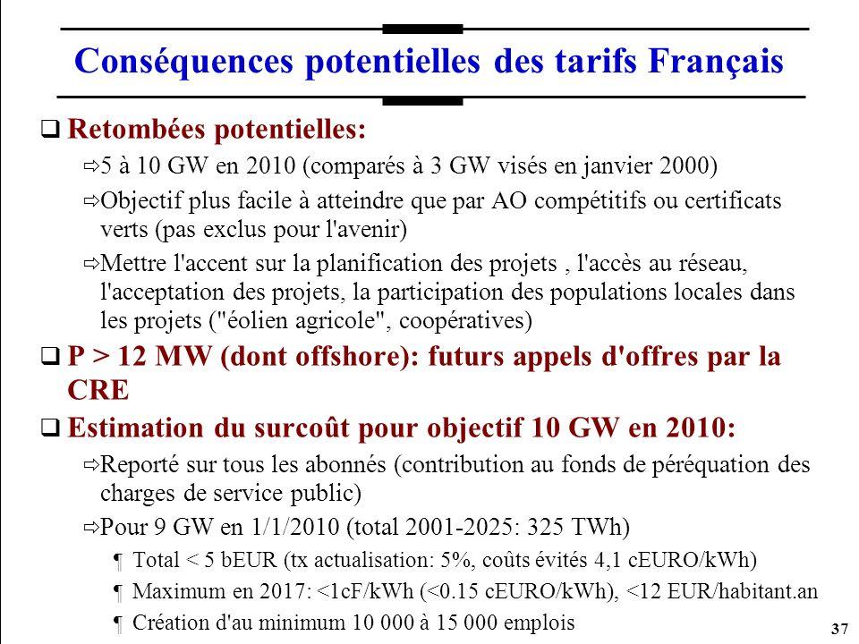 Conséquences potentielles des tarifs Français