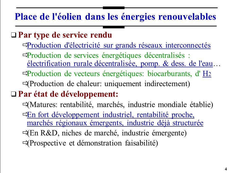Place de l éolien dans les énergies renouvelables