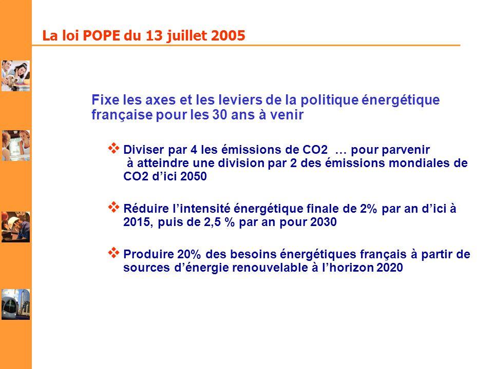 La loi POPE du 13 juillet 2005 Fixe les axes et les leviers de la politique énergétique française pour les 30 ans à venir.