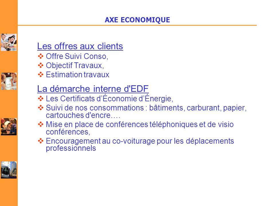 La démarche interne d EDF