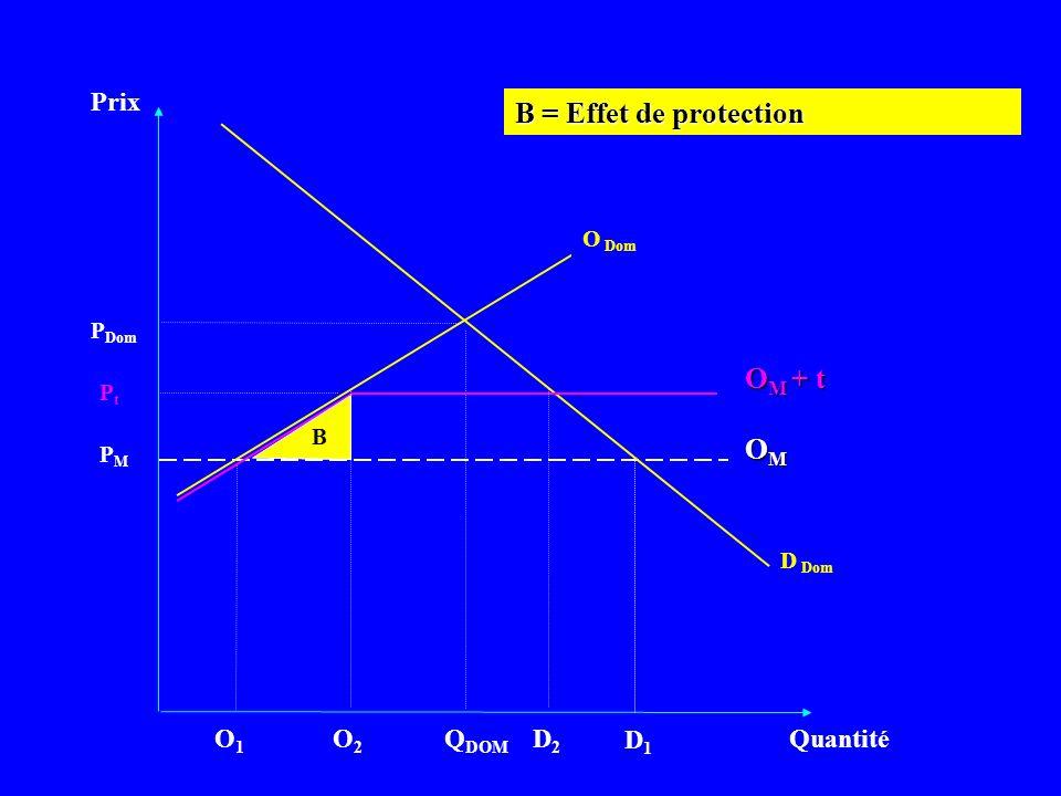 B = Effet de protection OM + t OM Prix O1 O2 QDOM D2 D1 Quantité O Dom