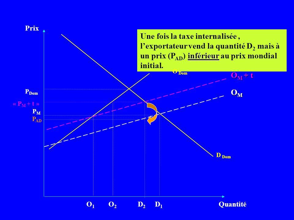 Prix Une fois la taxe internalisée , l'exportateur vend la quantité D2 mais à un prix (PAD) inférieur au prix mondial initial.
