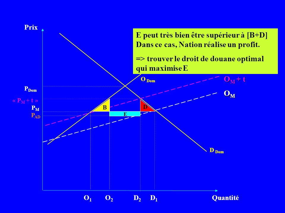 => trouver le droit de douane optimal qui maximise E