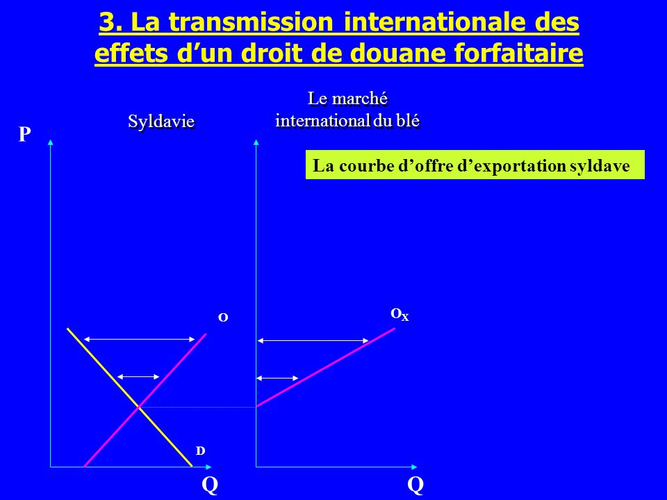 Le marché international du blé
