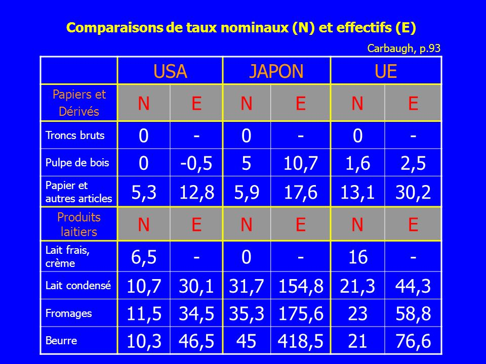 Comparaisons de taux nominaux (N) et effectifs (E)