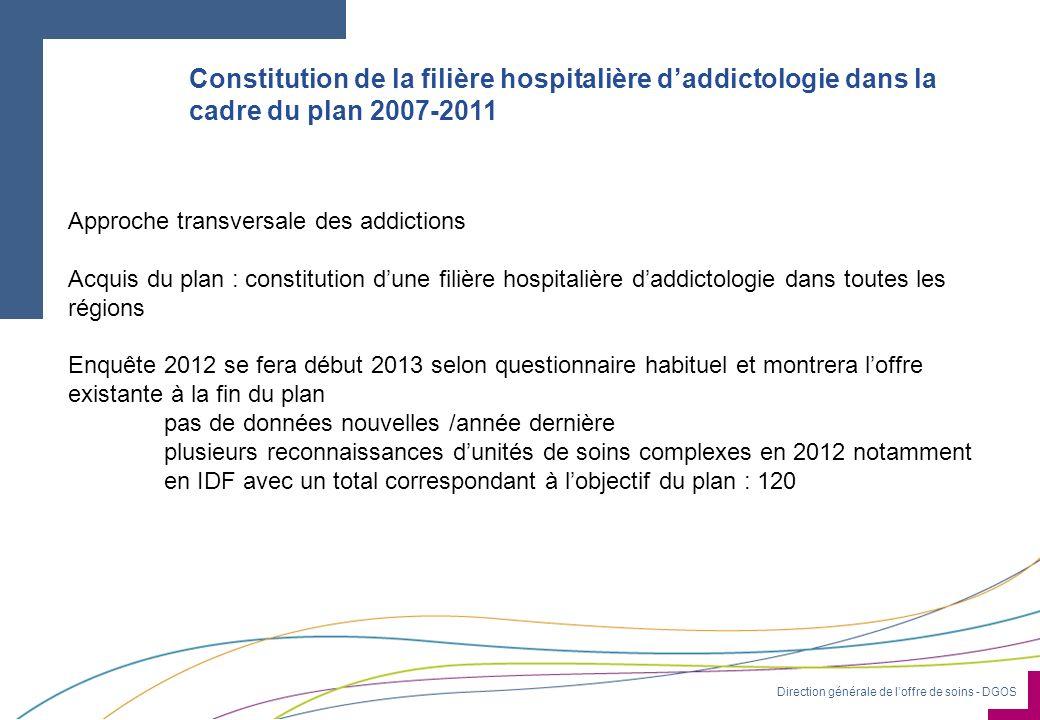 Constitution de la filière hospitalière d'addictologie dans la cadre du plan 2007-2011