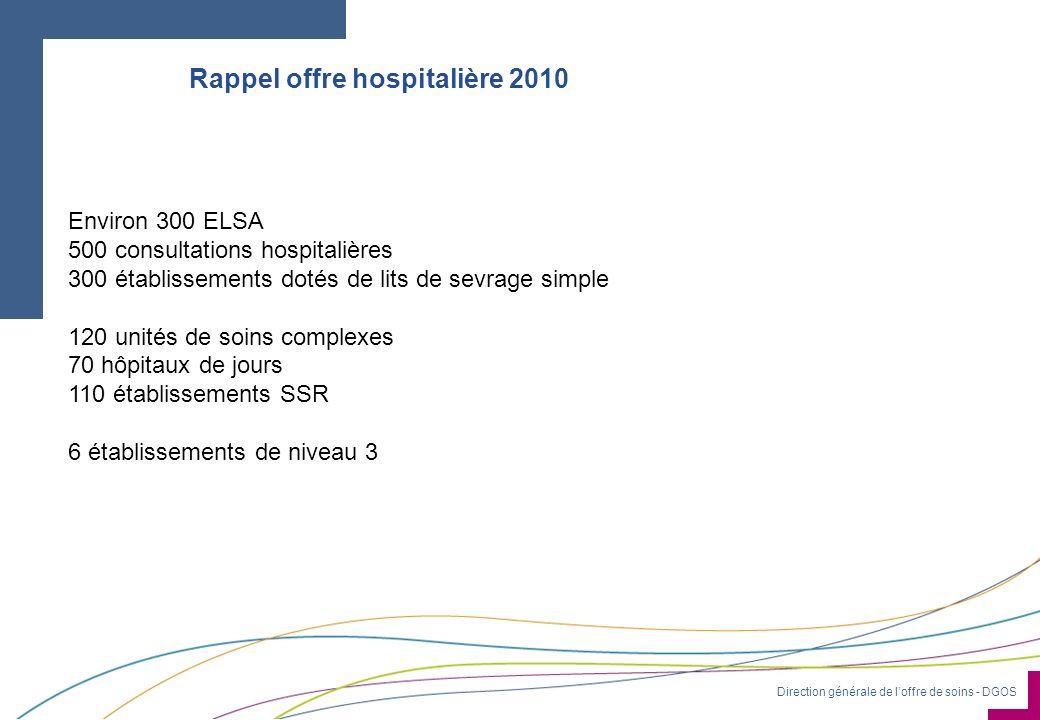Rappel offre hospitalière 2010
