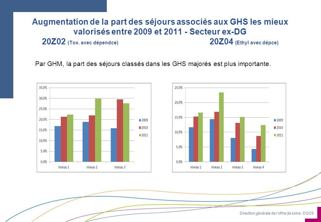 Augmentation de la part des séjours associés aux GHS les mieux valorisés entre 2009 et 2011 - Secteur ex-DG 20Z02 (Tox. avec dépendce) 20Z04 (Ethyl avec dépce)