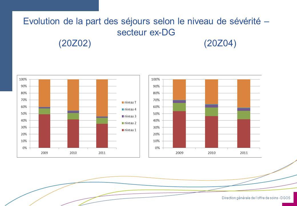 Evolution de la part des séjours selon le niveau de sévérité – secteur ex-DG (20Z02) (20Z04)