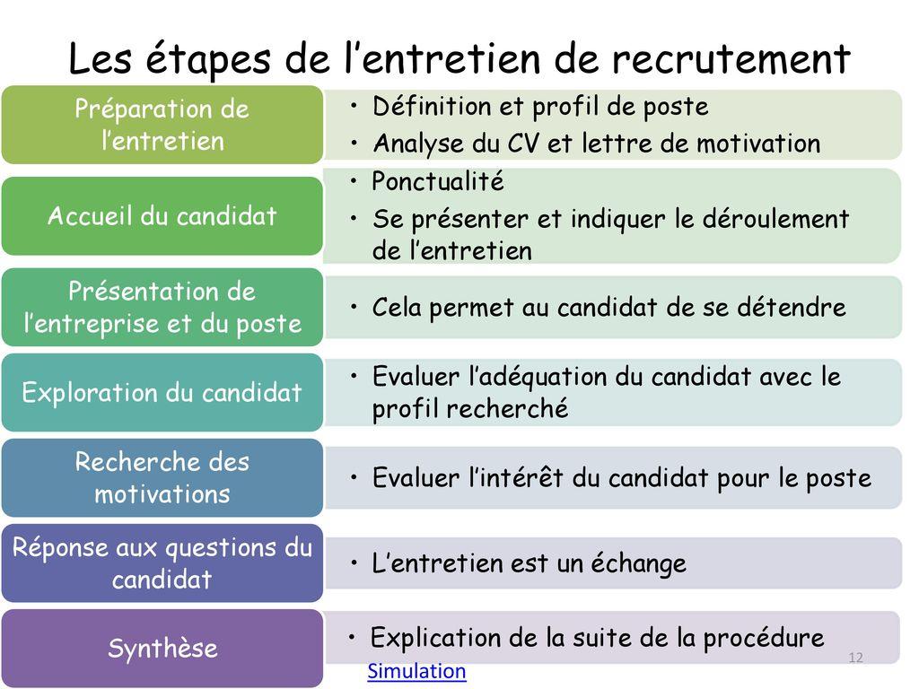 Dossier m4 le recrutement ppt video online t l charger - Entretien avec cabinet de recrutement ...