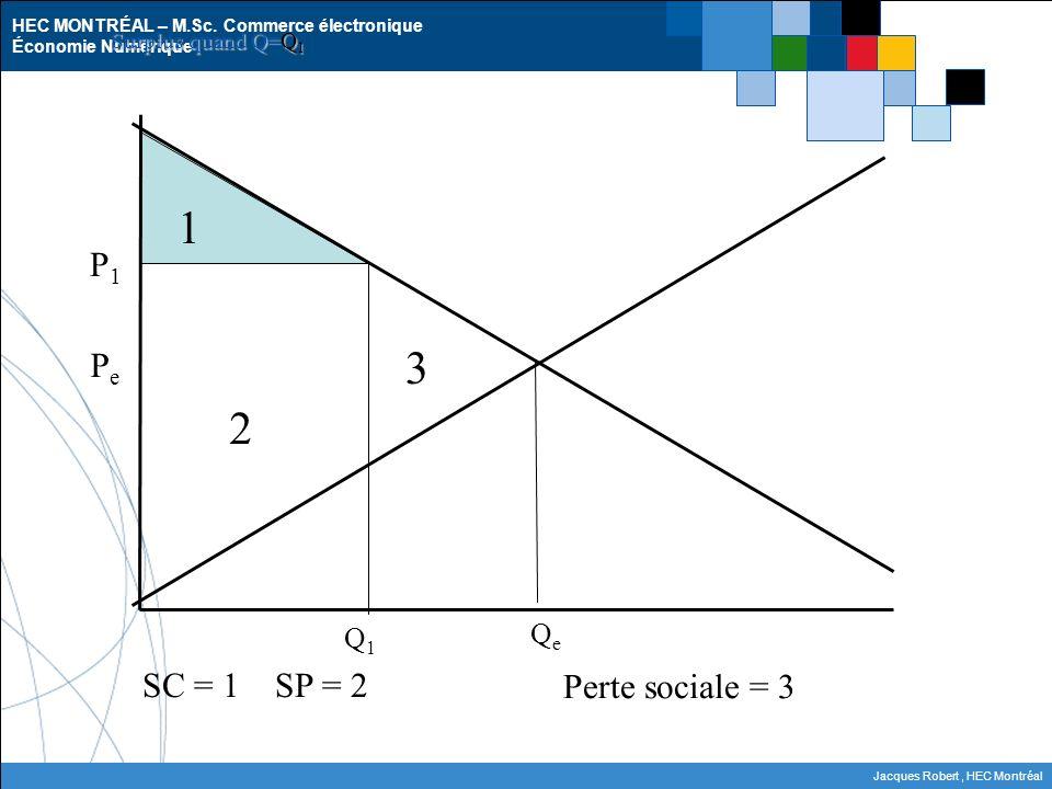 Surplus quand Q=Q1 1 P1 Pe 3 2 Q1 Qe SC = 1 SP = 2 Perte sociale = 3