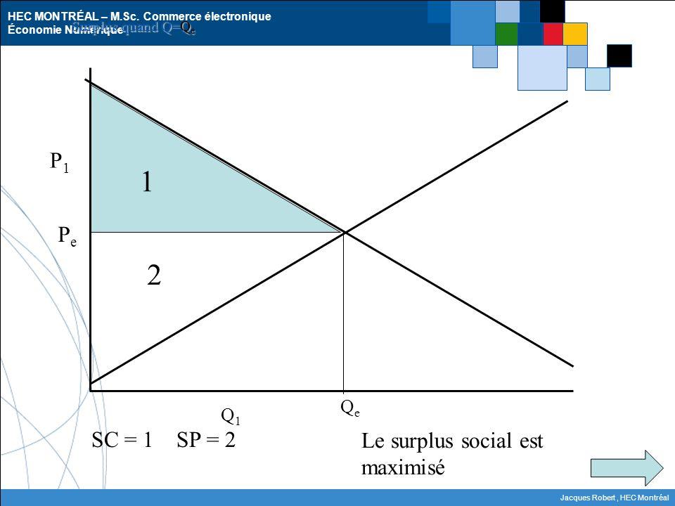 1 2 P1 Pe SC = 1 SP = 2 Le surplus social est maximisé Qe Q1