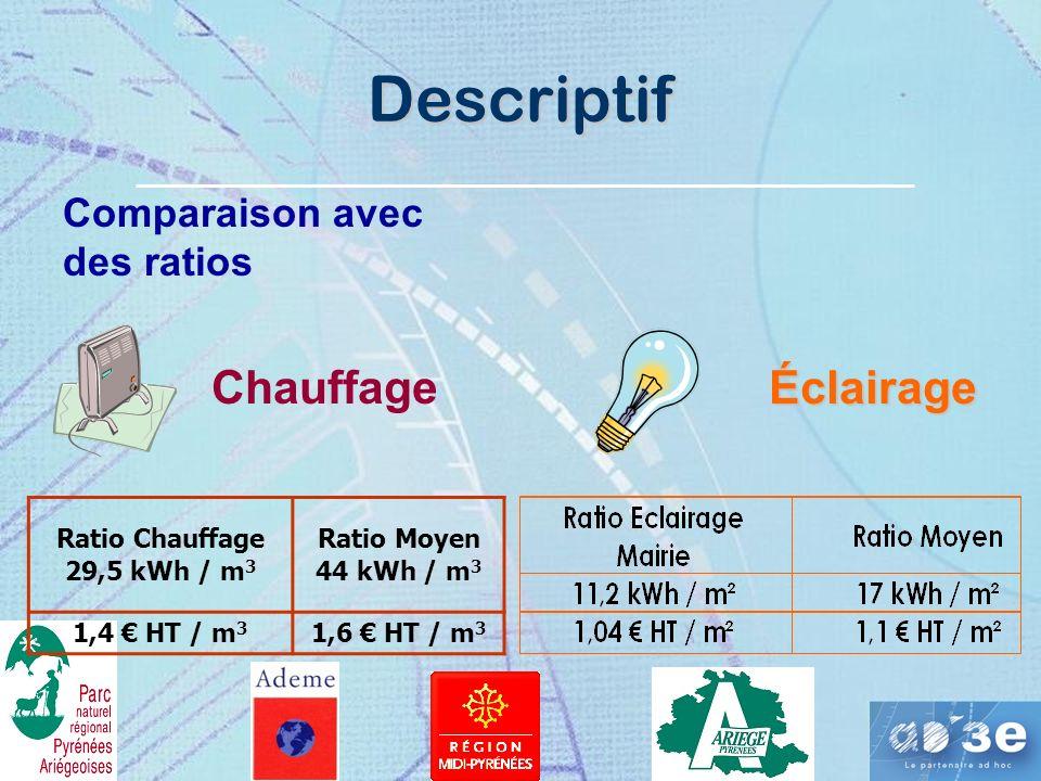 Descriptif Chauffage Éclairage Comparaison avec des ratios