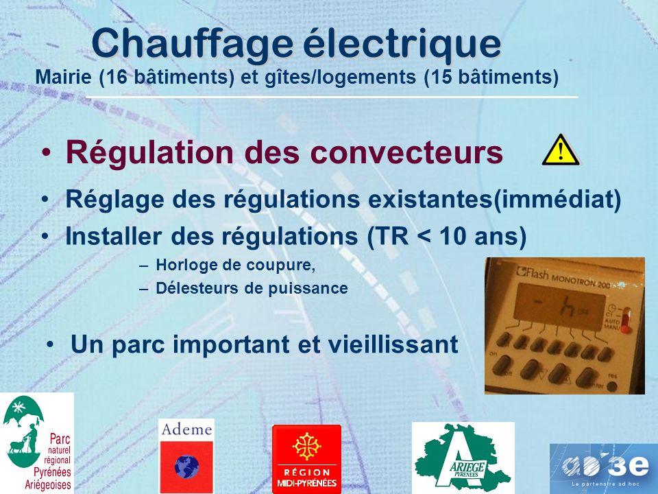 Chauffage électrique Régulation des convecteurs