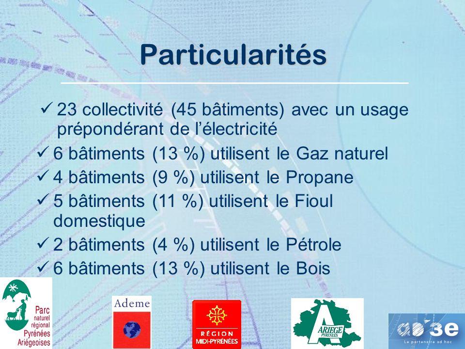 Particularités 23 collectivité (45 bâtiments) avec un usage prépondérant de l'électricité. 6 bâtiments (13 %) utilisent le Gaz naturel.
