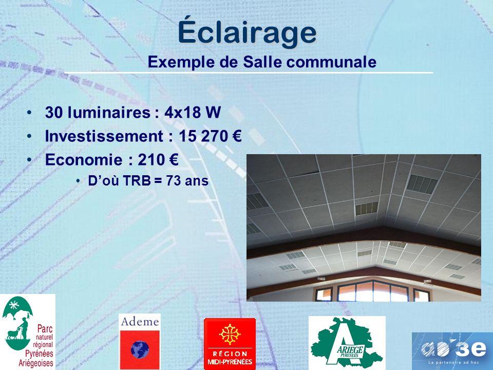 Éclairage Exemple de Salle communale 30 luminaires : 4x18 W