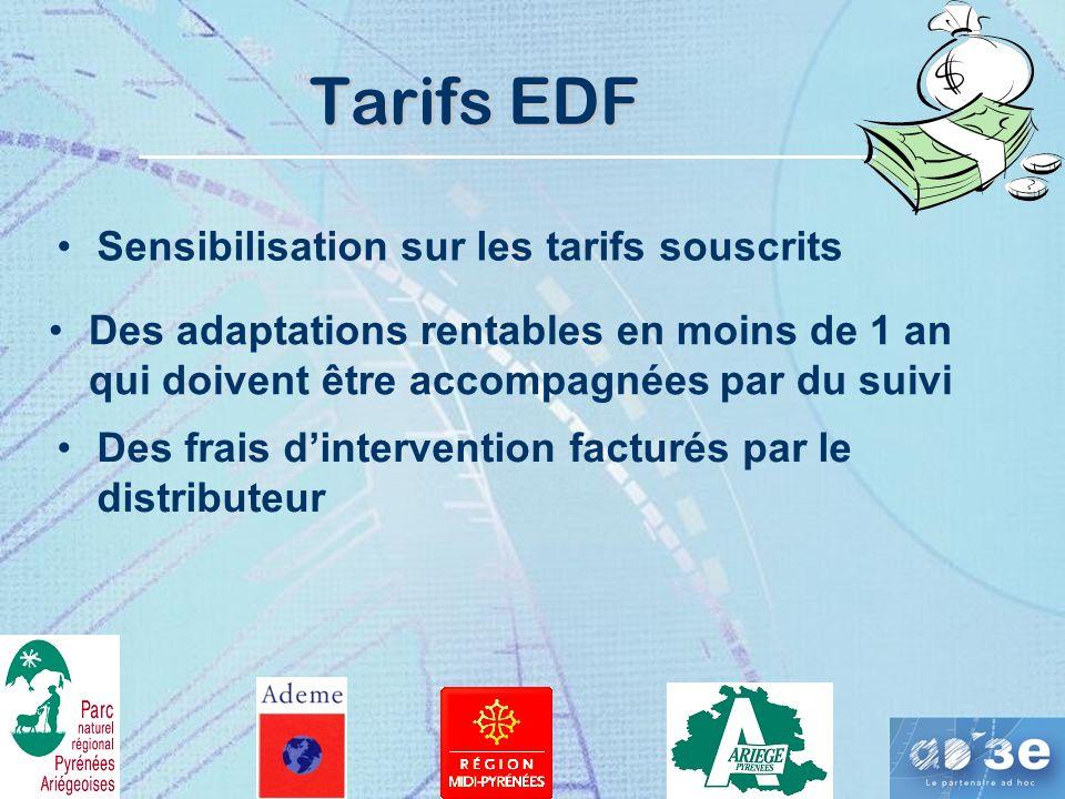 Tarifs EDF Sensibilisation sur les tarifs souscrits