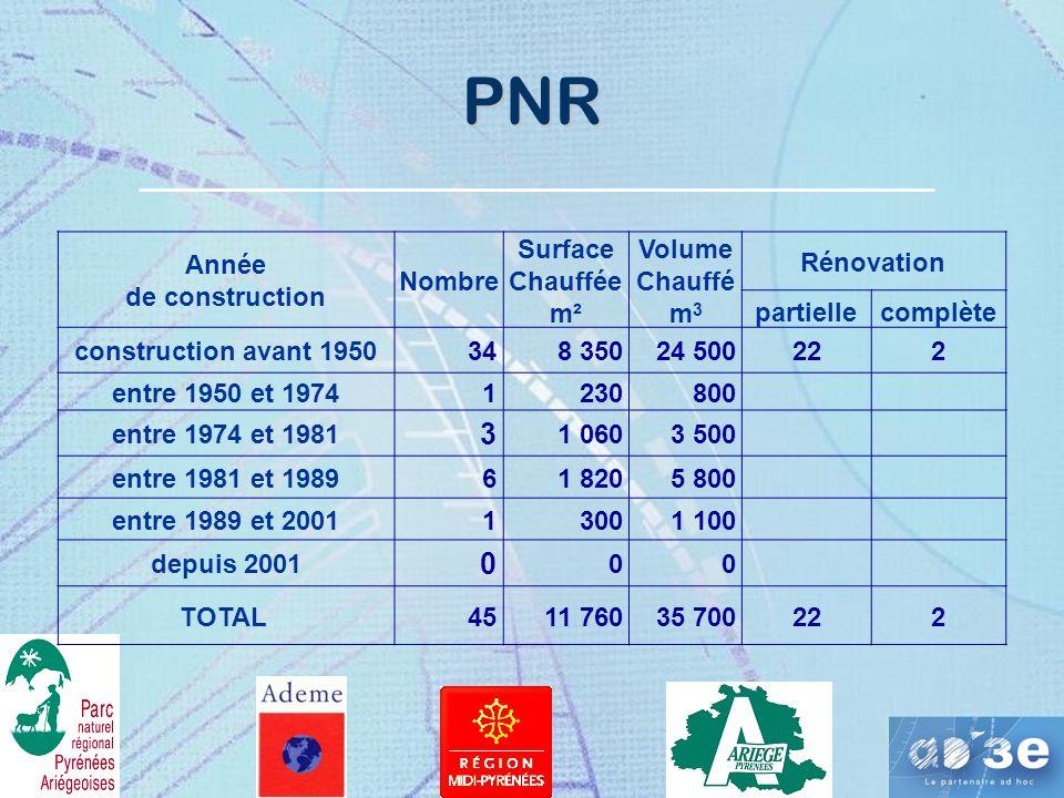 PNR 3 Année de construction Nombre Surface Chauffée m² Volume