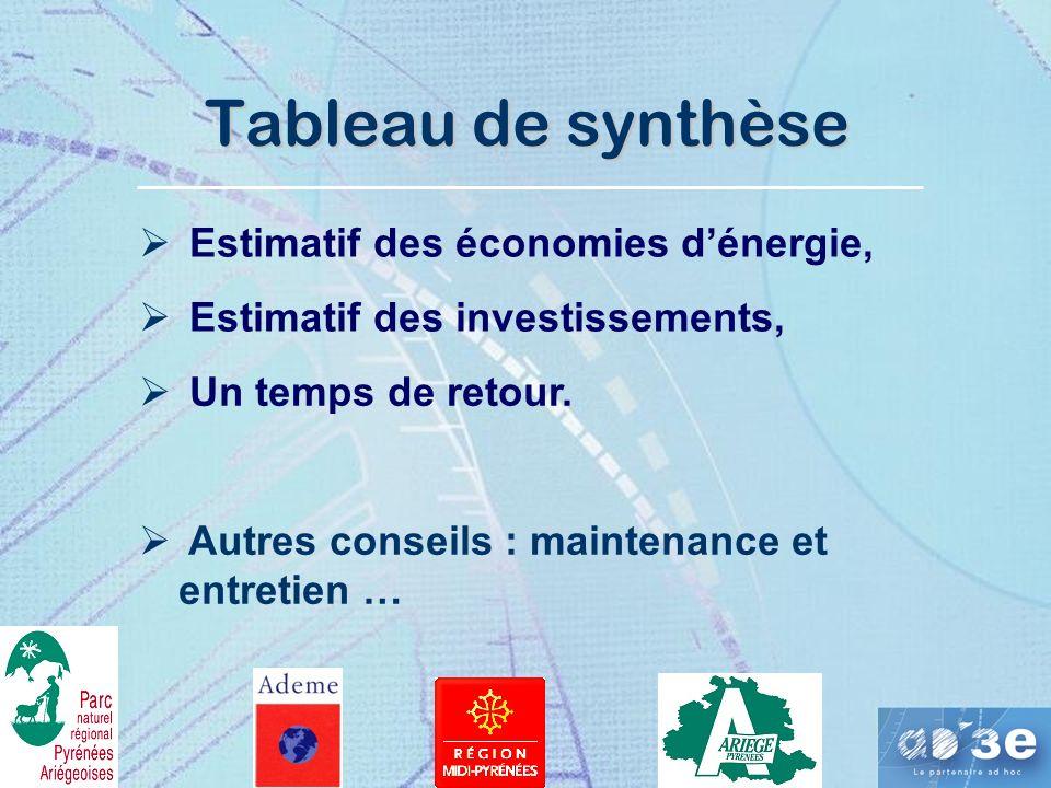 Tableau de synthèse Estimatif des économies d'énergie,