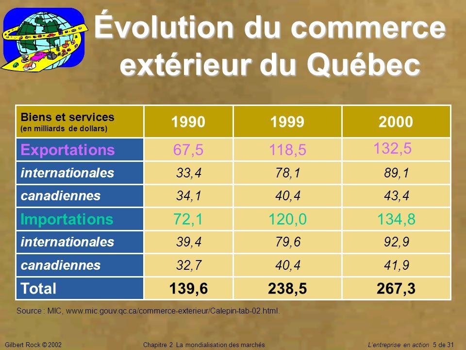 Évolution du commerce extérieur du Québec
