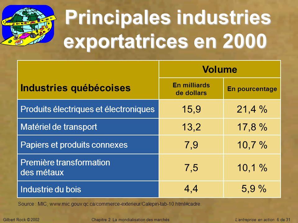 Principales industries exportatrices en 2000