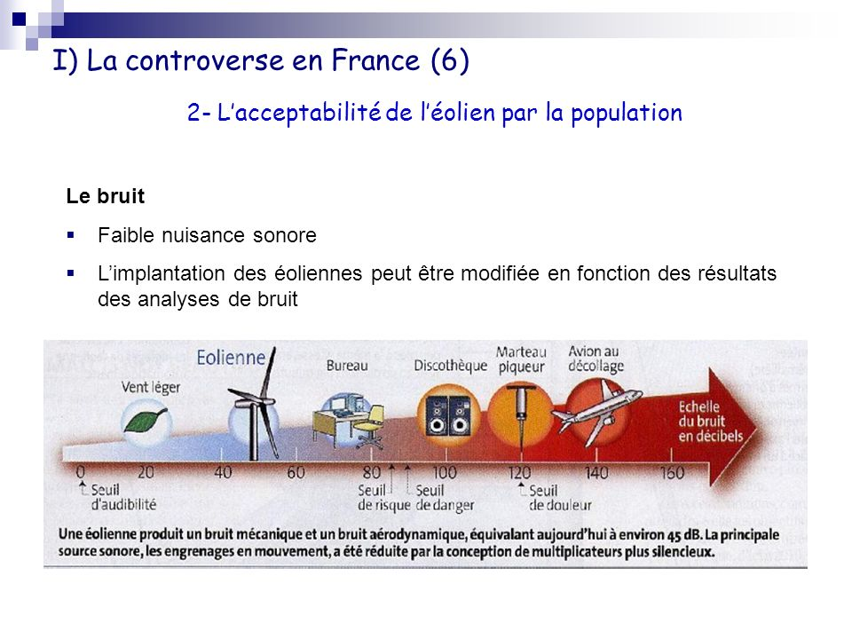 I) La controverse en France (6)
