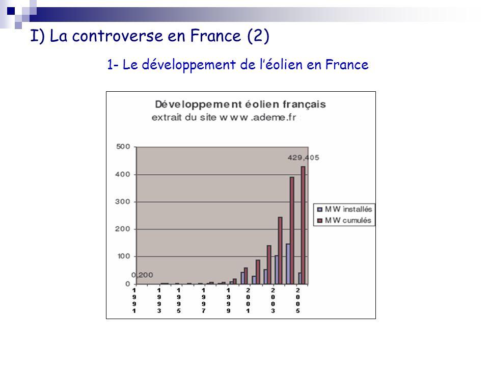 I) La controverse en France (2)