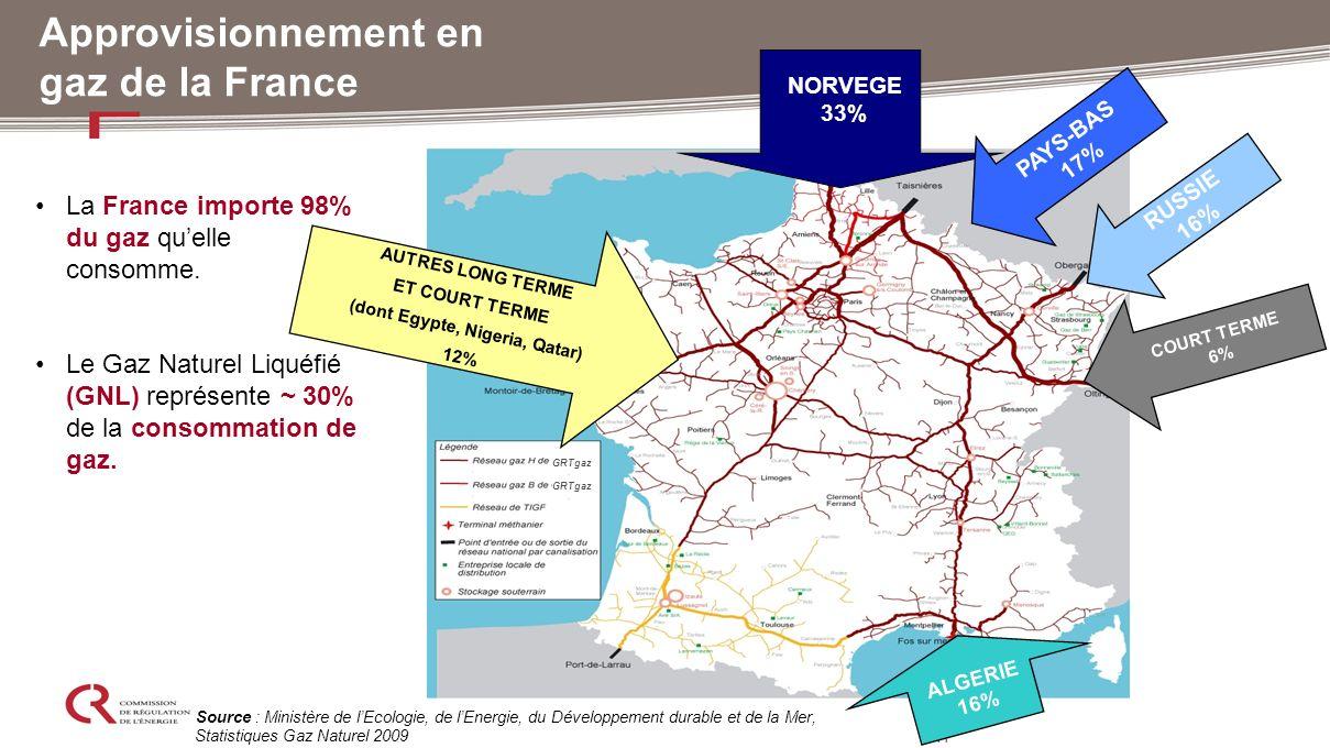 Approvisionnement en gaz de la France