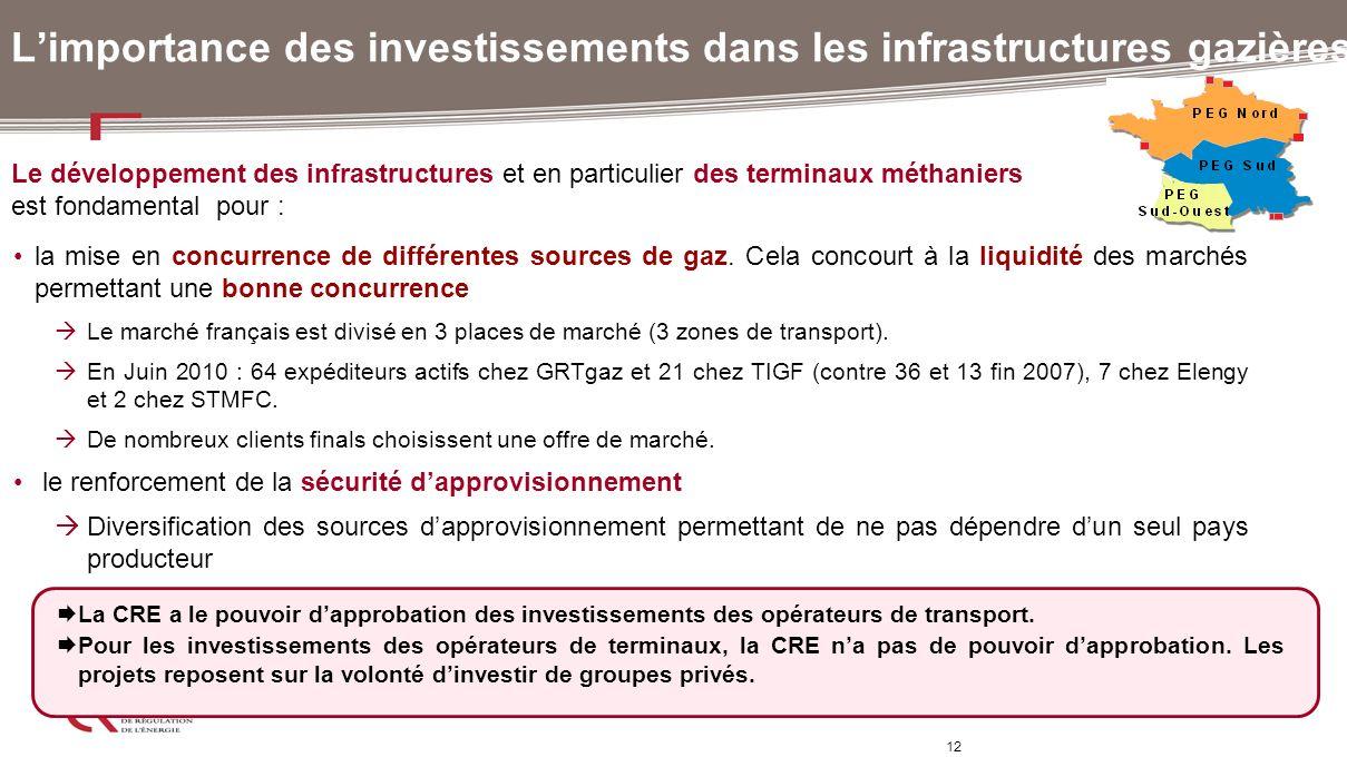 L'importance des investissements dans les infrastructures gazières