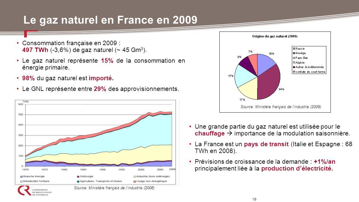Le gaz naturel en France en 2009