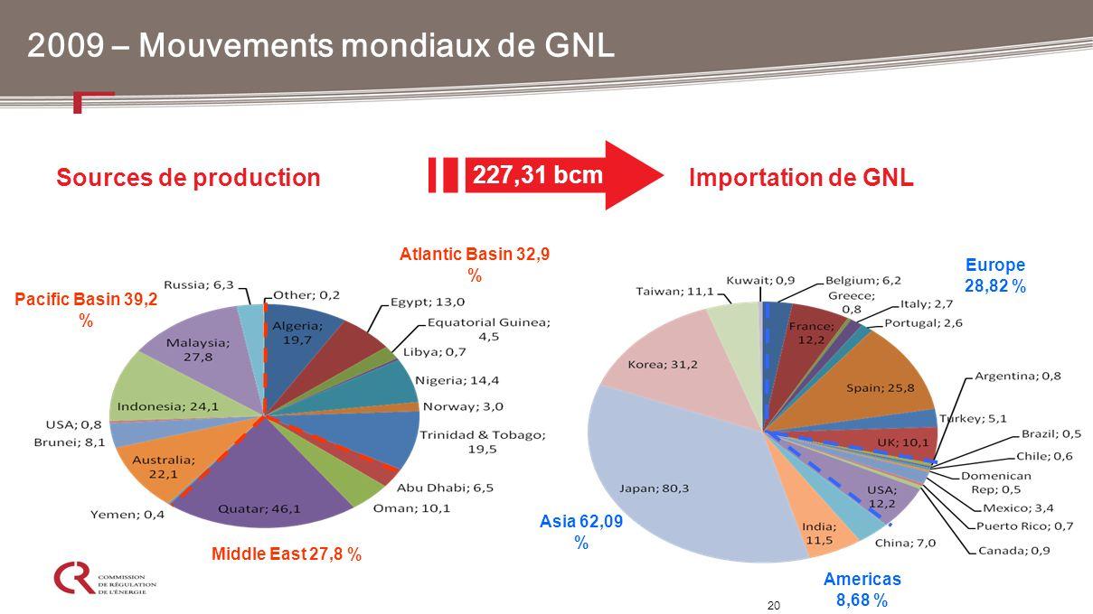 2009 – Mouvements mondiaux de GNL