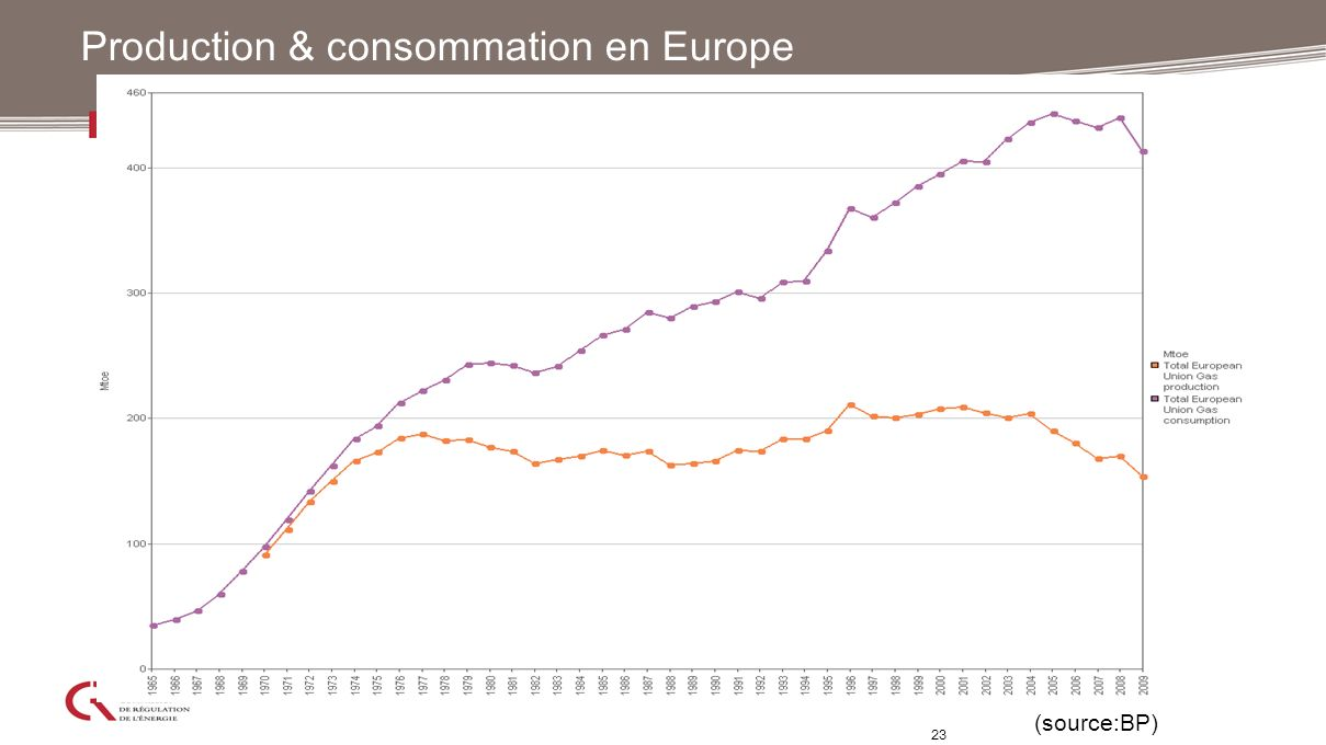Production & consommation en Europe