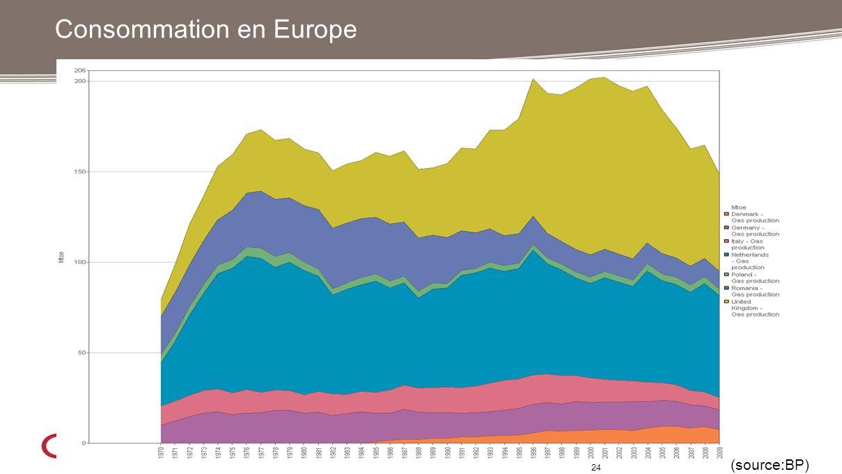 Consommation en Europe