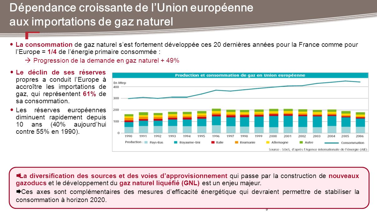 Dépendance croissante de l'Union européenne aux importations de gaz naturel