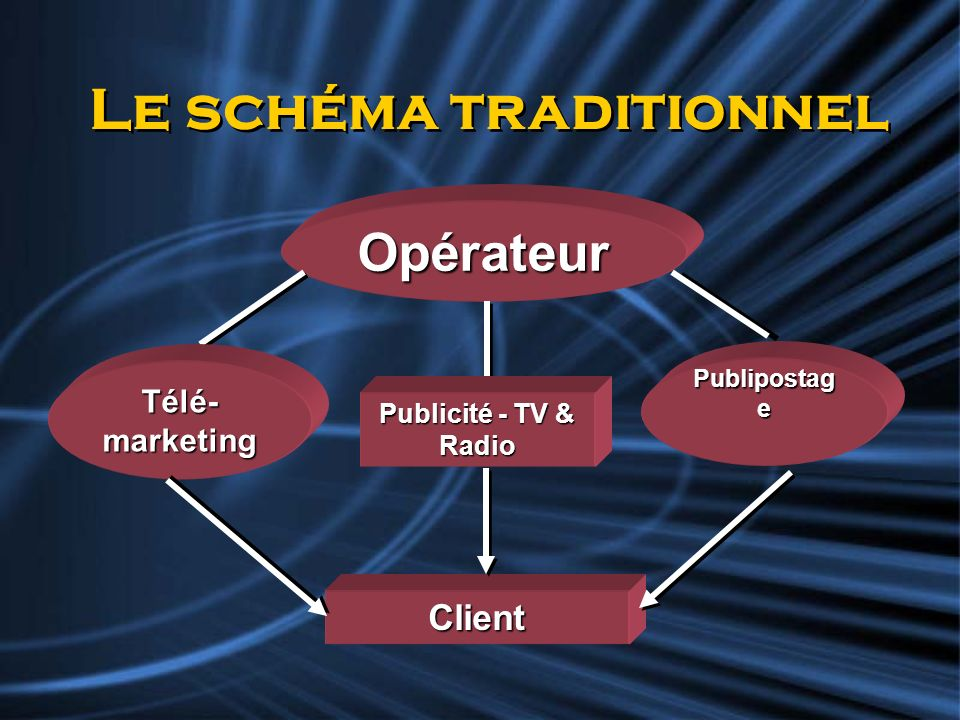 Le schéma traditionnel