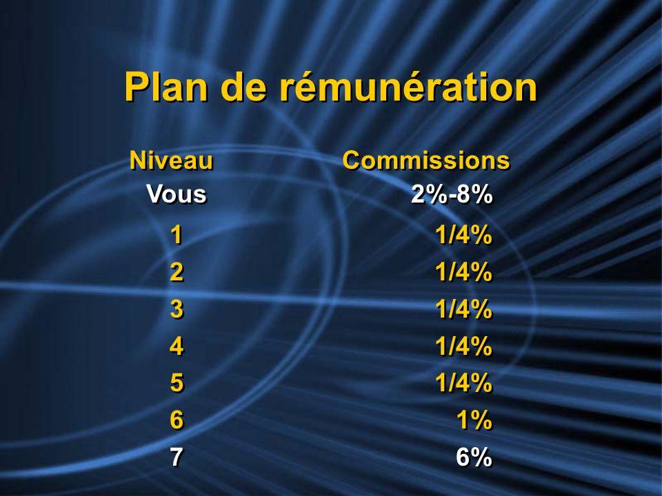 Plan de rémunération Niveau Commissions Vous 2%-8% 1 1/4% 2 1/4%