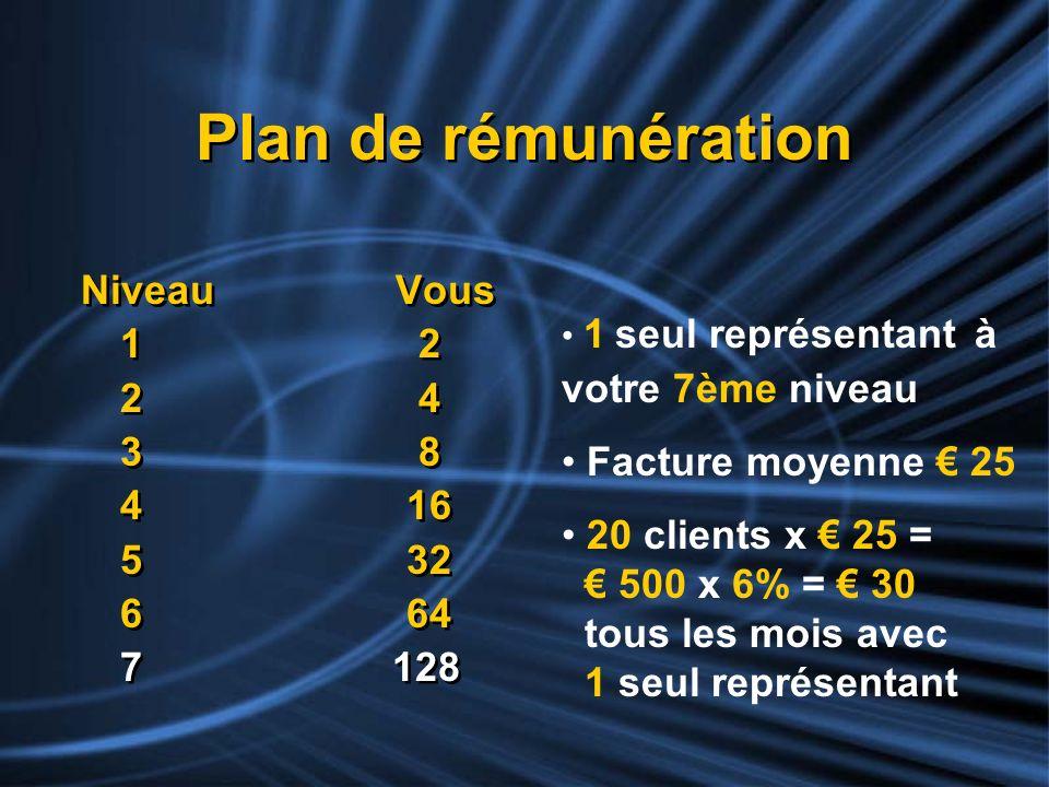 Plan de rémunération Niveau Vous 1 2 2 4 3 8 4 16 Facture moyenne € 25