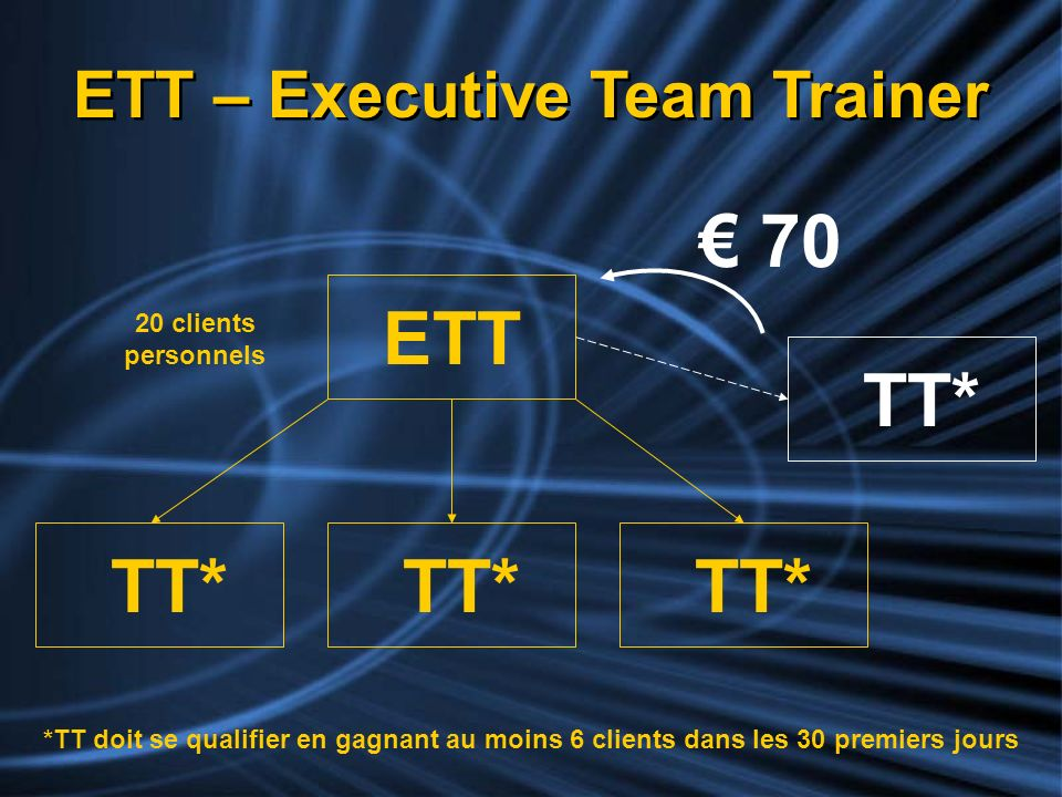 ETT – Executive Team Trainer