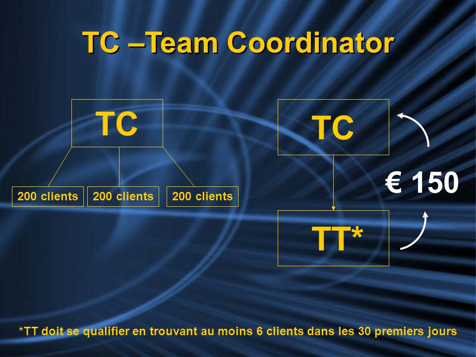 TC TC TT* € 150 TC –Team Coordinator 200 clients