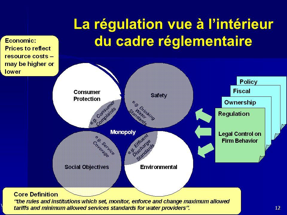 La régulation vue à l'intérieur du cadre réglementaire