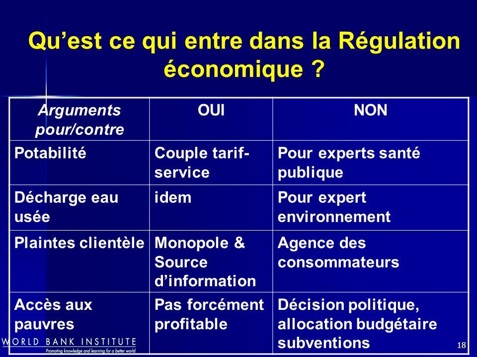 Qu'est ce qui entre dans la Régulation économique
