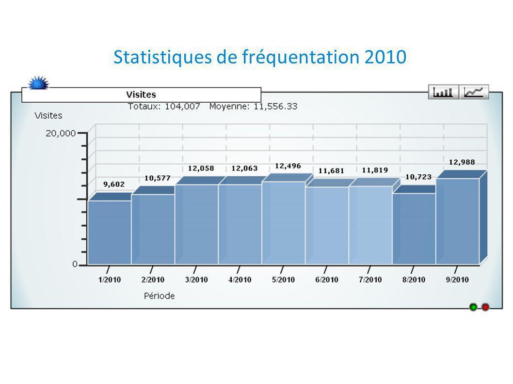Statistiques de fréquentation 2010