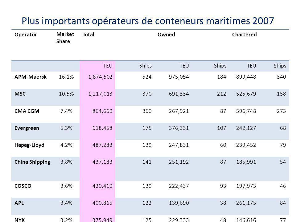 Plus importants opérateurs de conteneurs maritimes 2007