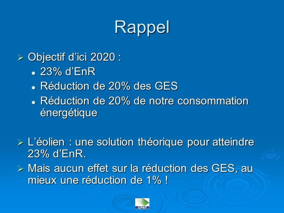 Rappel Objectif d'ici 2020 : 23% d'EnR Réduction de 20% des GES
