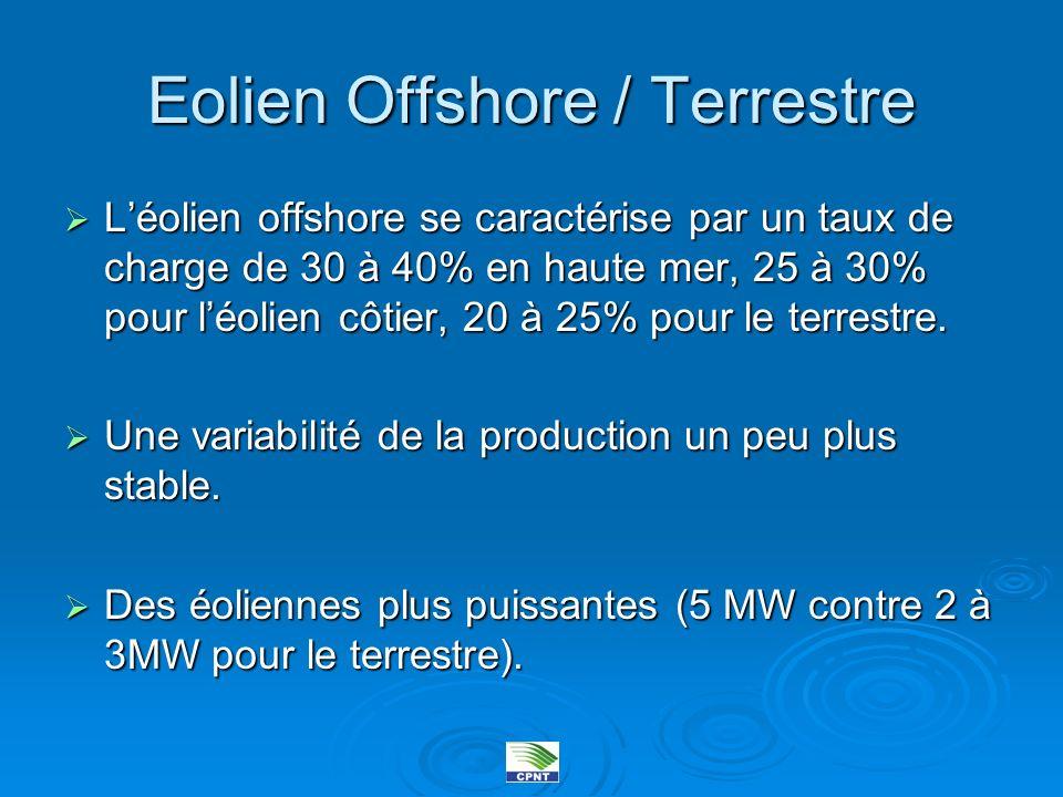 Eolien Offshore / Terrestre