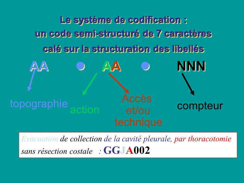 AA  AA  NNN Accès et/ou topographie compteur technique action